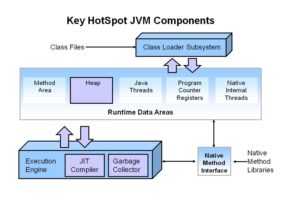 jvm中涉及到性能的部件