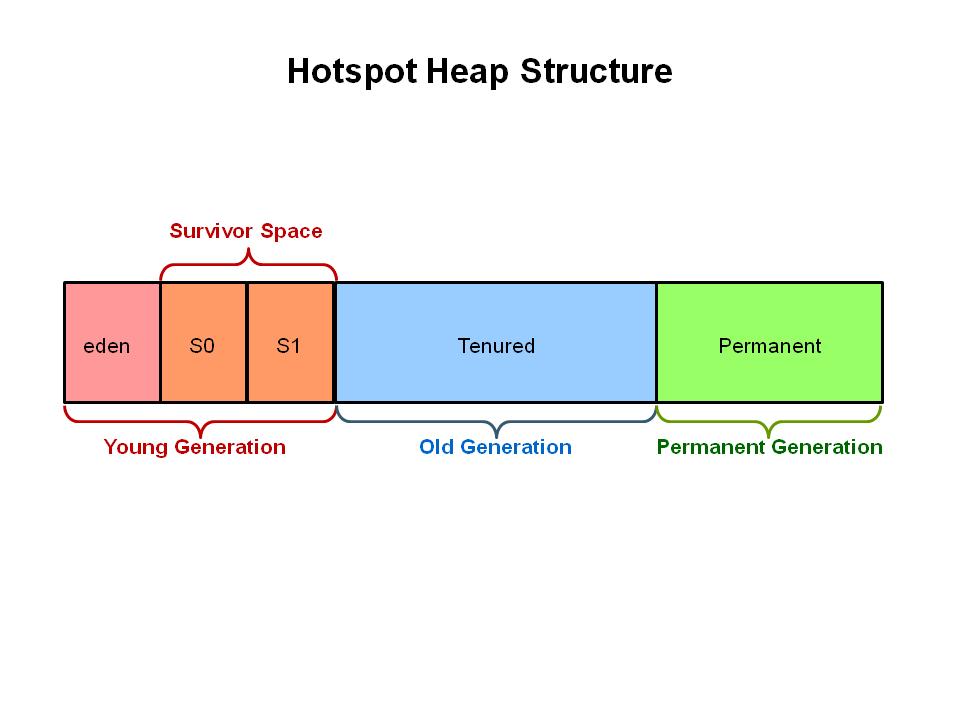 老的GC的内存结构图