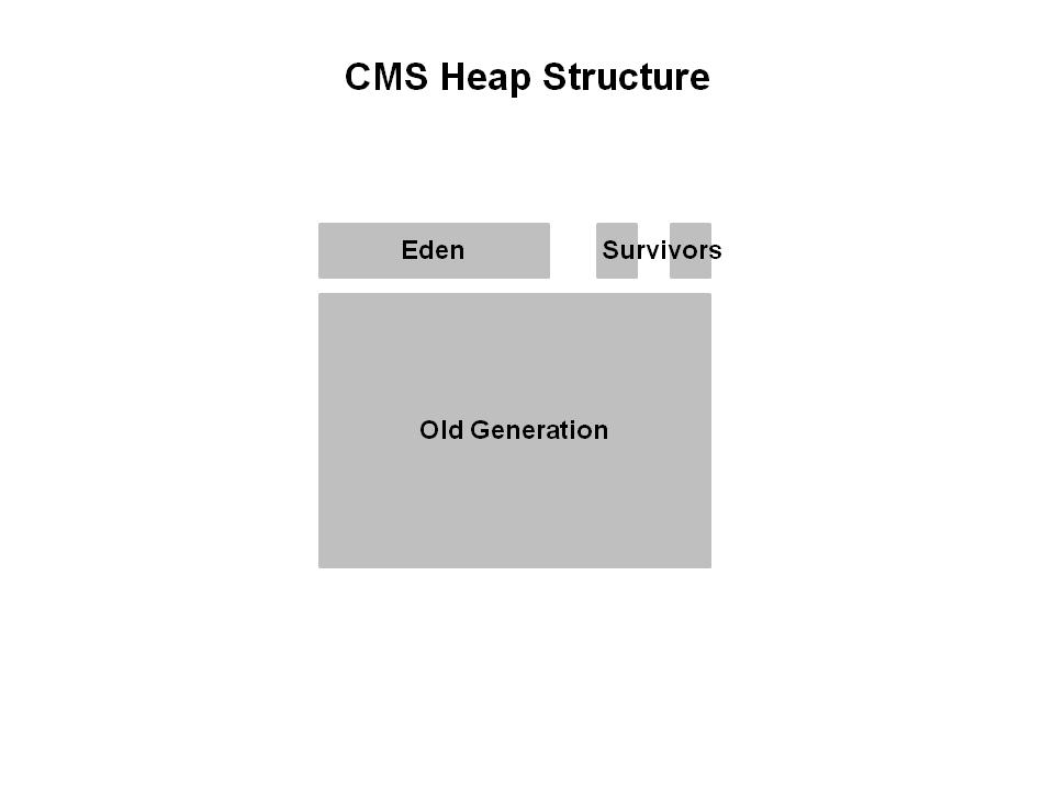 CMS GC堆结构