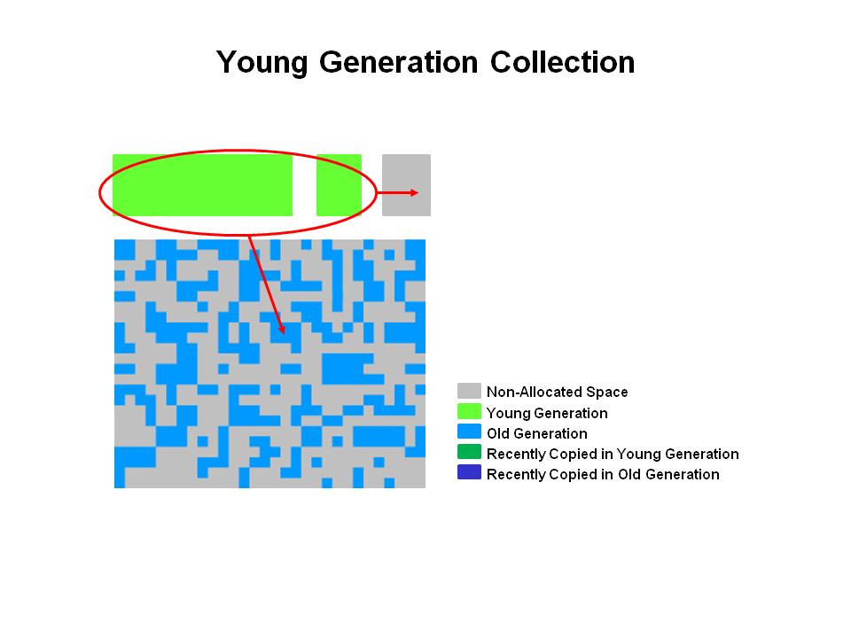 CMS GC年轻代的晋升过程