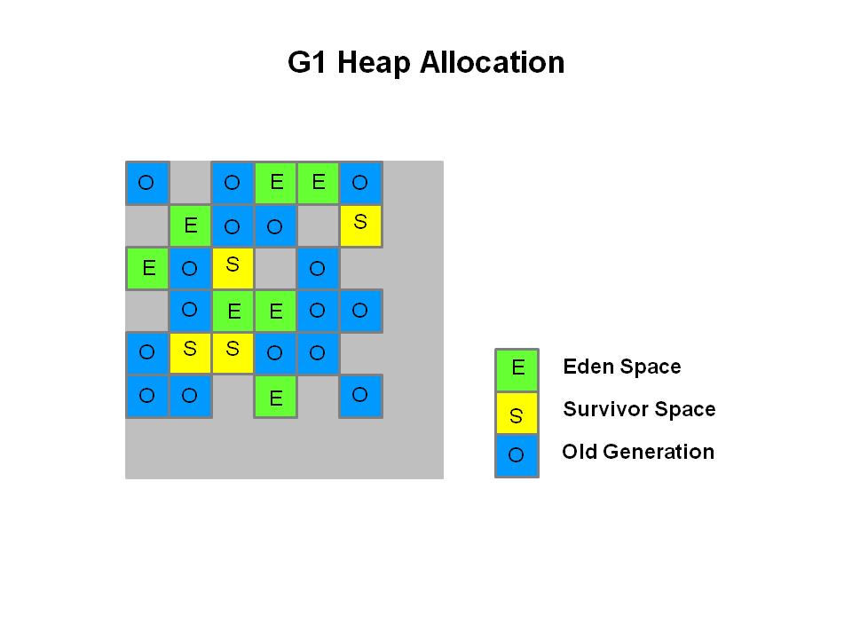 G1 堆内存分配