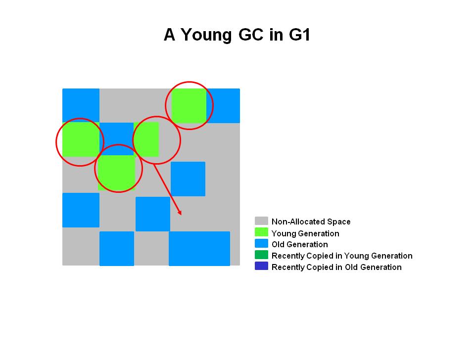 G1年轻代GC