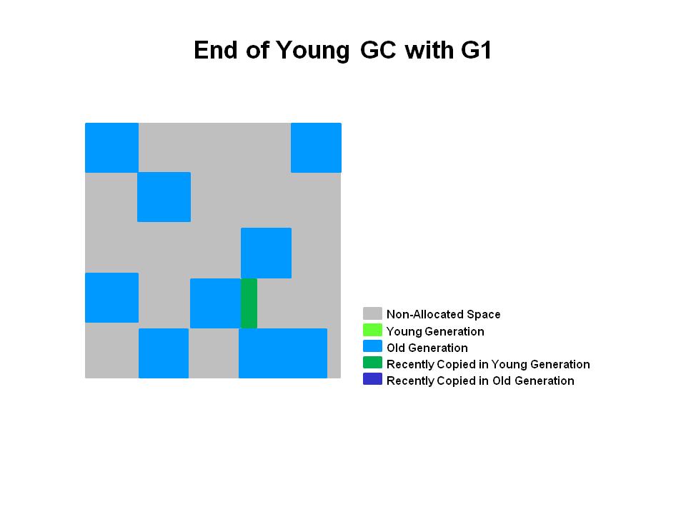 G1 年轻代GC之后