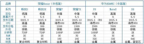 华为2015年所有旗舰机型