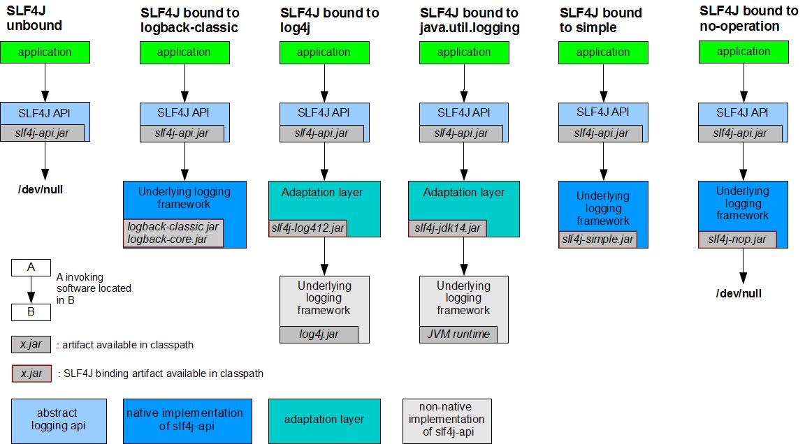 slf4j日志框架