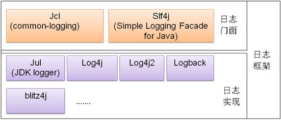 java日志框架分类